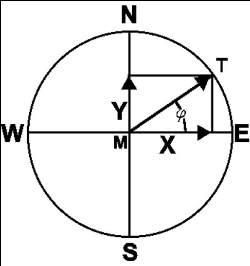 trigonometry unit circle. The trigonometric unit circle